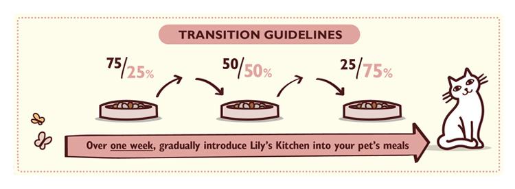 Lily S Kitchen Puppy Food Feeding Guide
